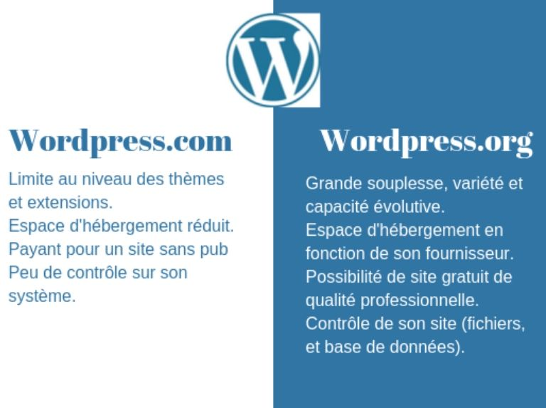 Wordpress.com ou Wordpress.org?