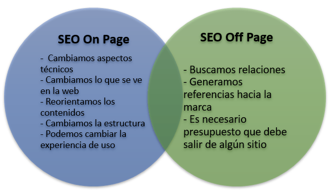 SEO: on-page y off-page