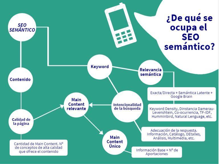 Posicionamiento SEO Semántico. Infografía.