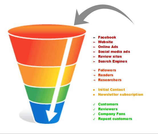 Marketing Funnel Automation Guide