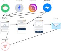 simple marketing funnel social media