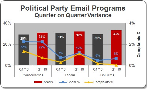 political party email graph