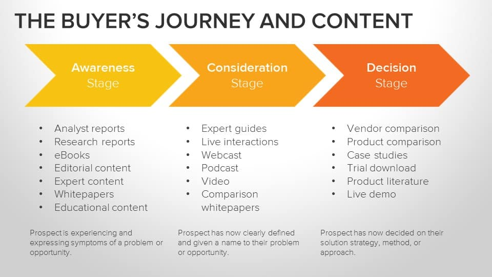 Buyer Journey and Content from other site Twin Front