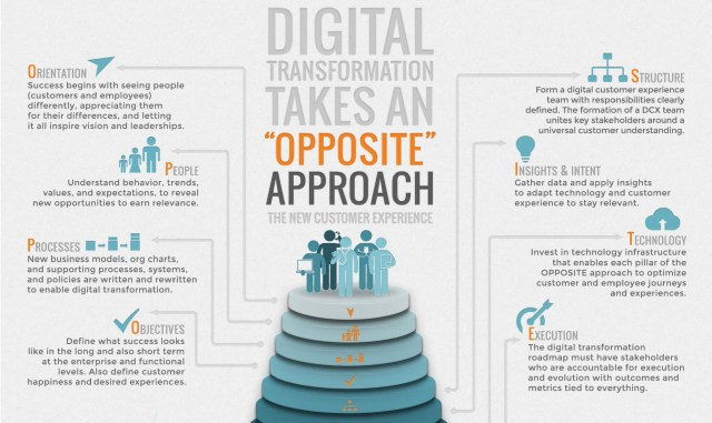 opposite approach to digital transformation