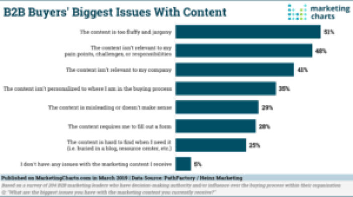 B2B buyer issues with marketing content