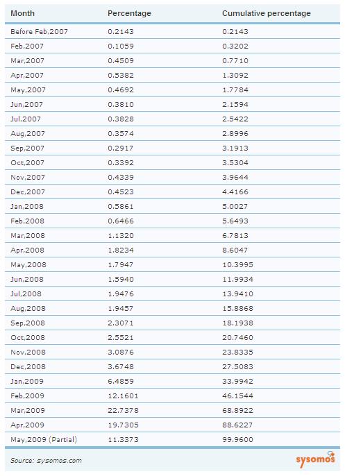 2008-2009年のTwitterユーザーの登録者数の推移