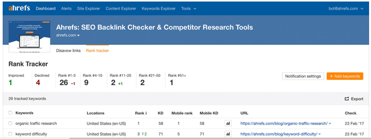 Free SERP Checker