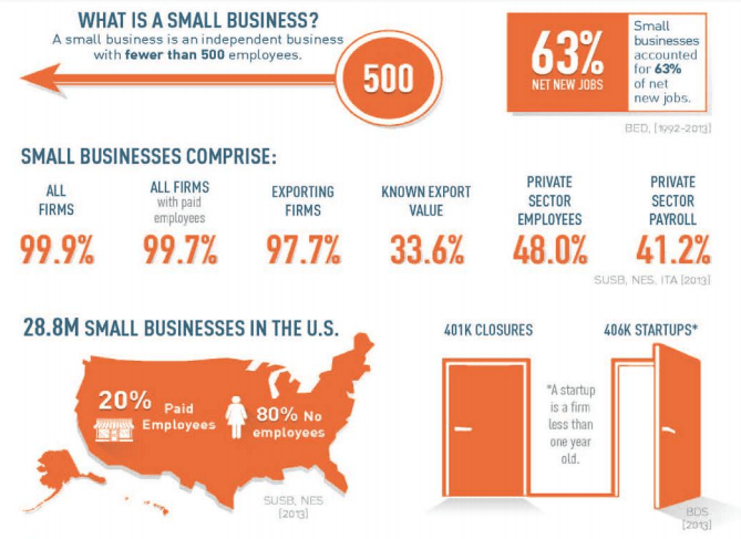 Small Business USA