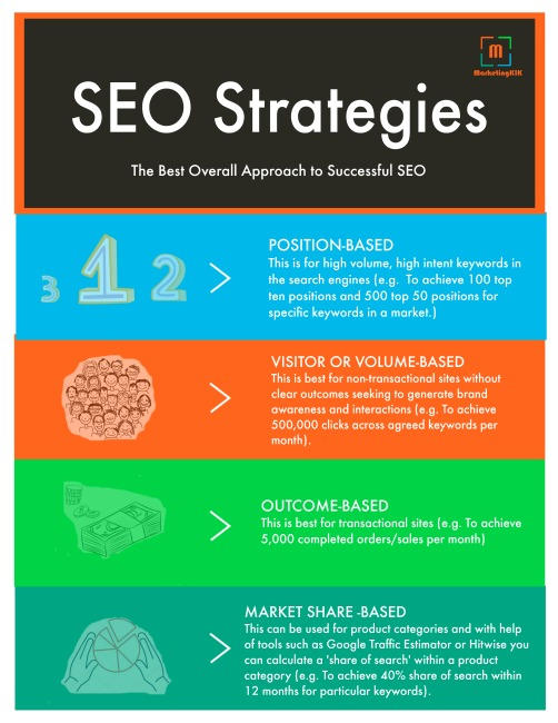 SEO Strateiges via MarketingKIK