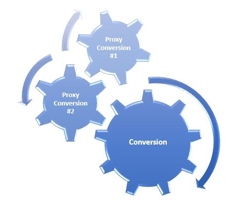 Proxy Conversions