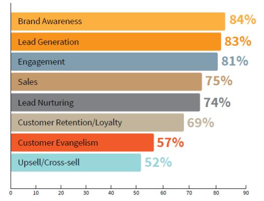 CMI study goals of content marketing