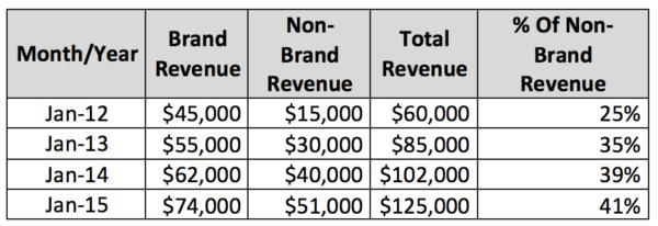 Image of brand revenue vs. non-brand revenue chart
