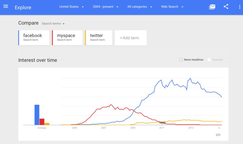 https://i1.wp.com/marketingland.com/wp-content/ml-loads/2015/02/social-trends-1-800x477.png?resize=800%2C477