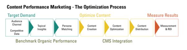 Content Optimization Process