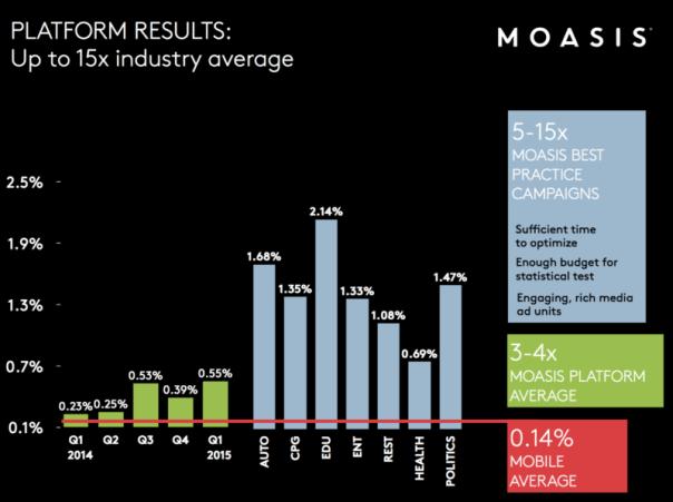 Moasis platform performance