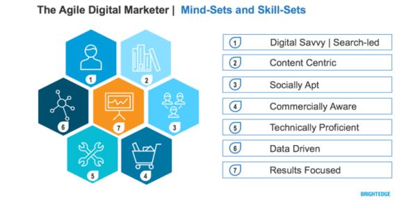 The Agile Digital Marketer - Mindsets and Skillsets