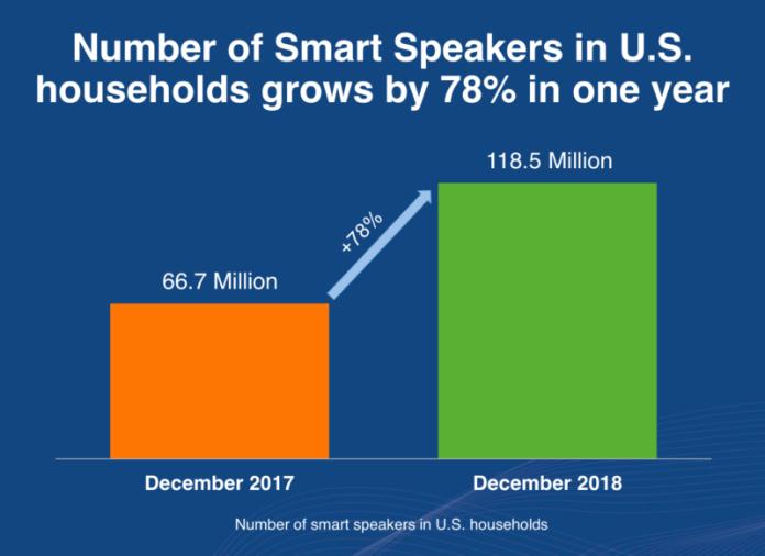 Smart Speakers Growth in US