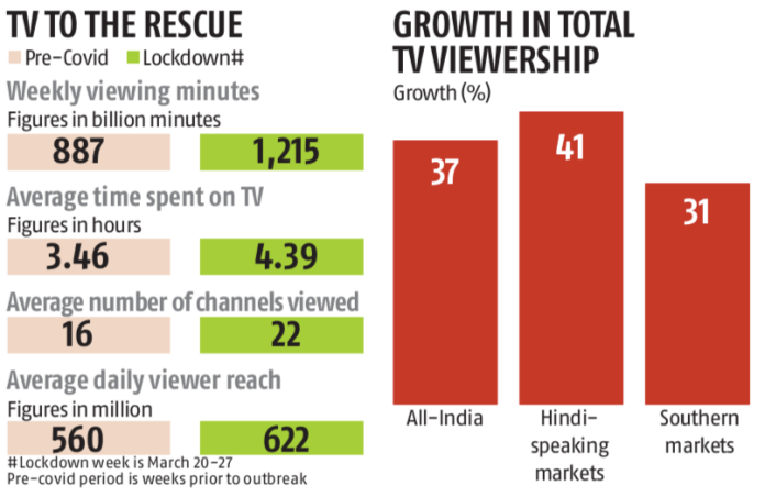 TV Viewership in India during Coronavirus Lockdown