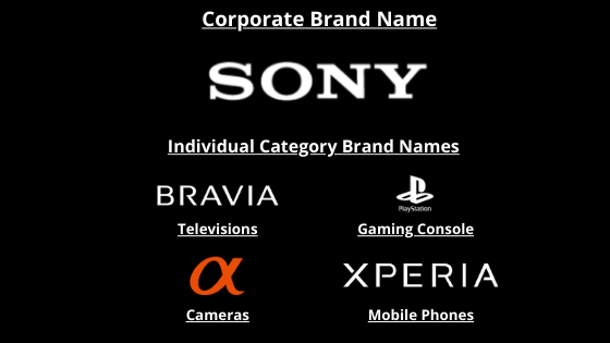 How to Choose a Brand Name