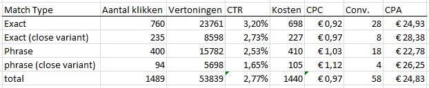 tabel-Adwords-close-variants