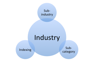 Know Your Business: Sub-industry