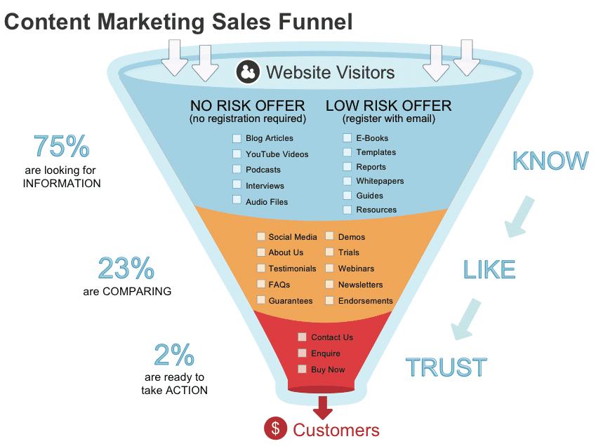 Marketing tölcsér ábrázolása