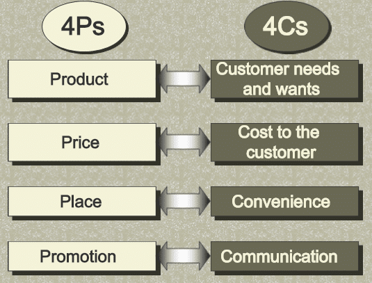 marketing mix 4c's