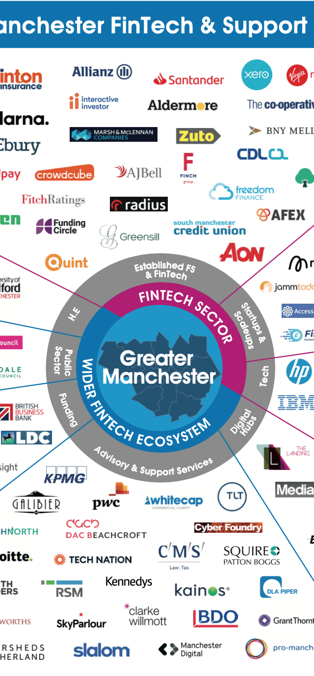 Greater Manchester FinTech scene is largest in England's regions