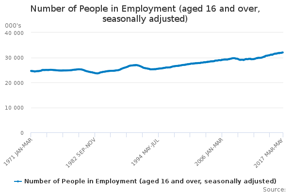 Number of People in Employment from the ONS