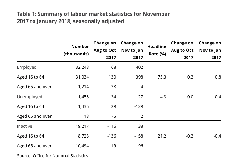Latest Employment figures March 2018