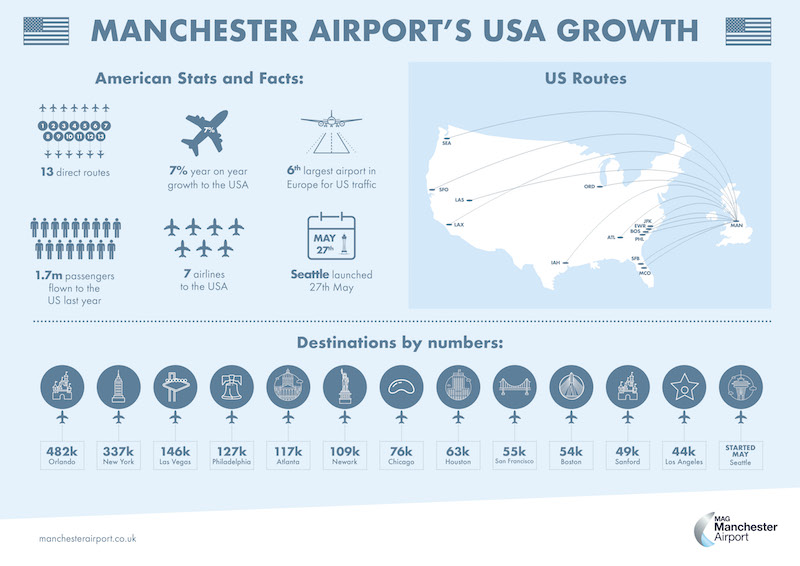 Flights to USA from Manchester Airport