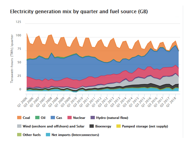 Energy Prices post Brexit - How much electricity do we generate ?