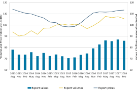 UK Exports stats from ONS