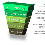 Energy saving hierarchy