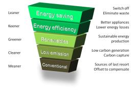 Energy saving hierarchy