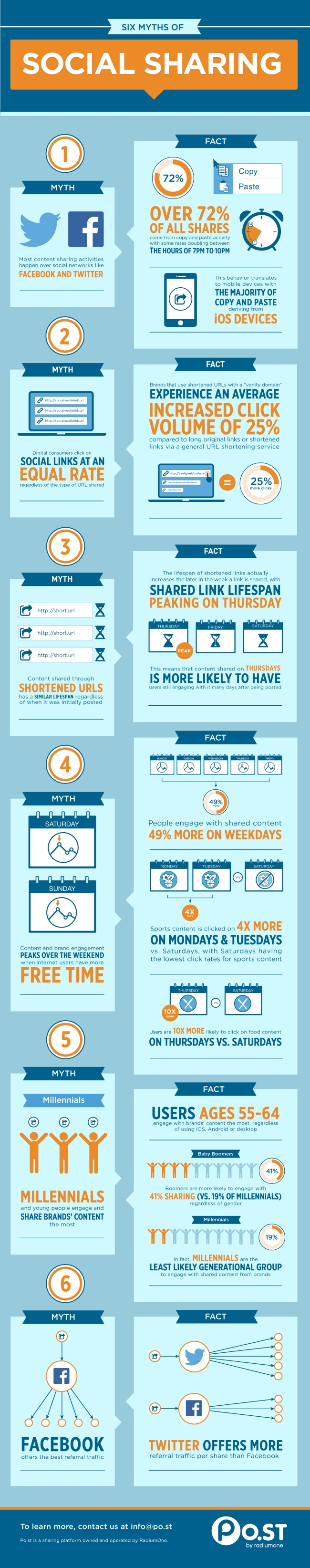 6-myths-of-social-media-sharing-infographic