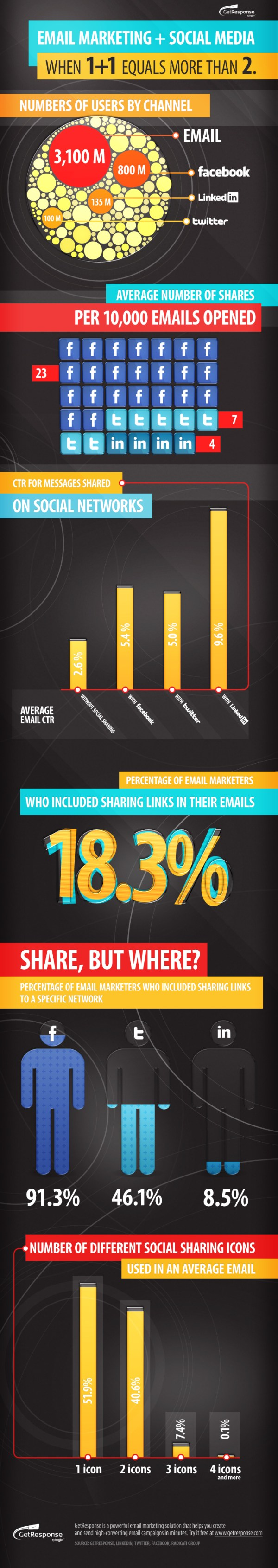 email-marketing-and-social-media-infographic