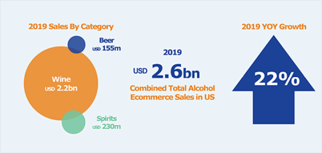 """Fonte: Rabobank 2019, """"US Online Alcohol Sales Reach USD 2.6bn: The 2020 Alcohol E-Commerce Playbook"""""""