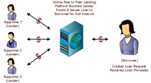social-lending-peer-to-peer-lending