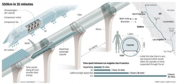 Hyperloop X