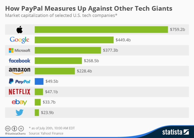 chartoftheday_3652_paypal_market_cap_n
