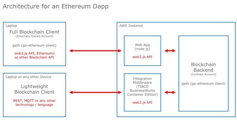 Amazon Web Services launches Templates for Ethereum and Hyperledger