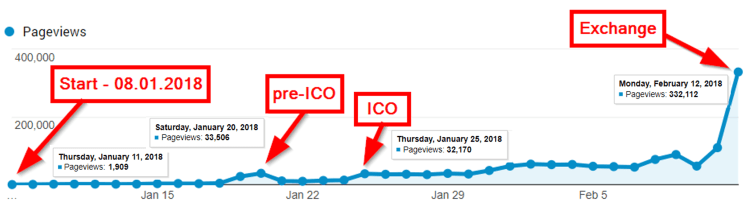 ICO marketing strategy traffic