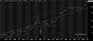 Dow Jones 100 year chart and a couple of trendlines