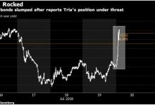 Italian Bonds