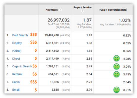 Channel Grouping Conversions - Analytics