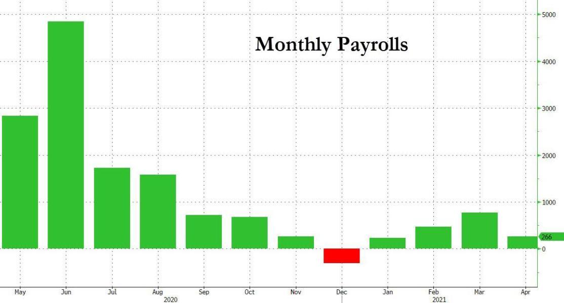Payrolls april