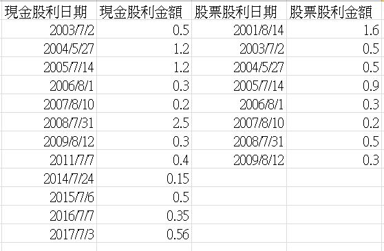【定期定額存股回測】2409-友達 | 沃利交易坊