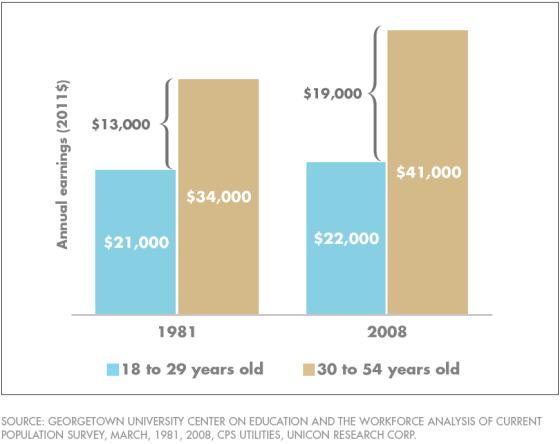 Inkomenskloof tussen jong en oud is fors toegenomen