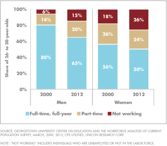 Procentueel vinden steeds minder mannen een full-time baan